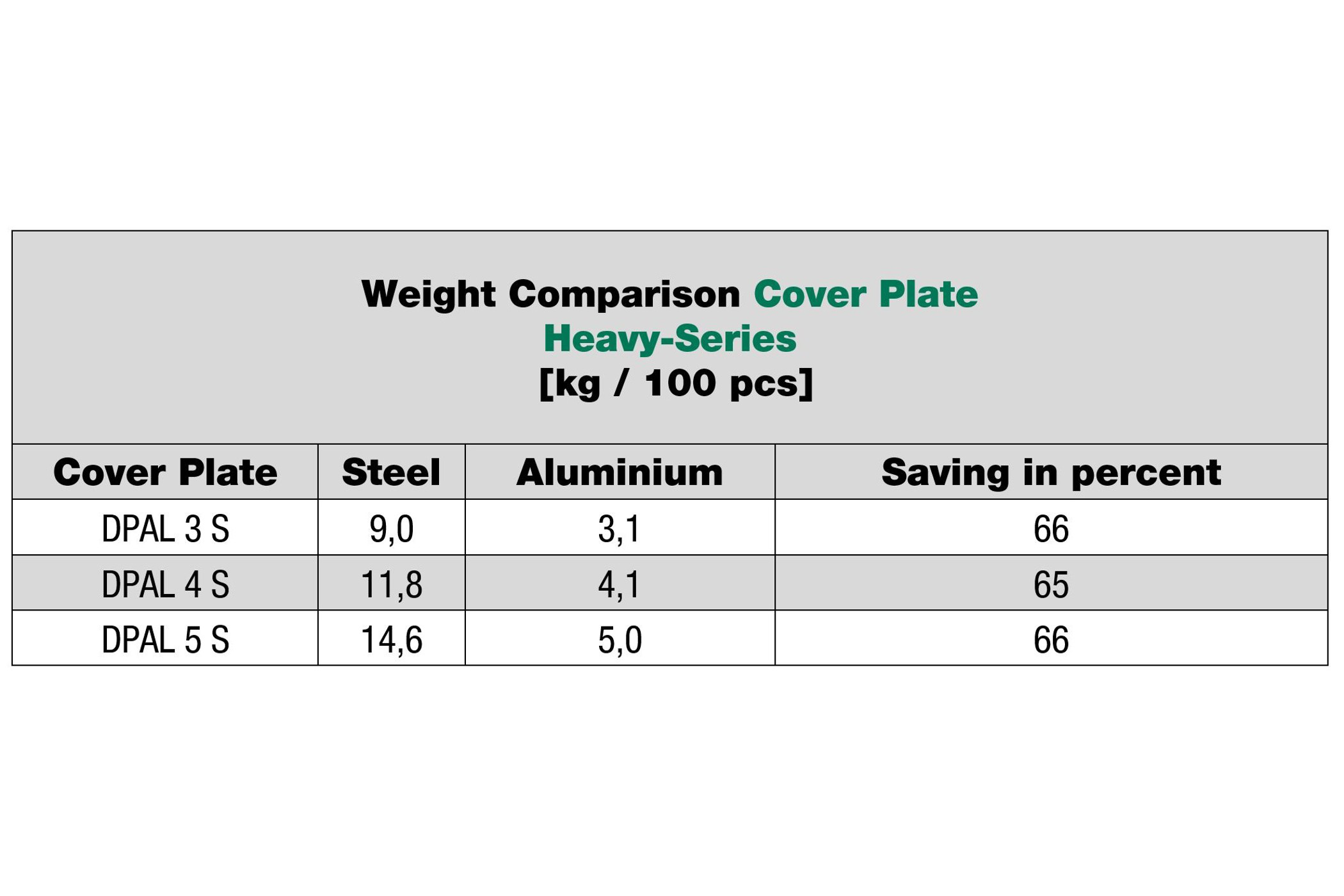 Possible weight savings with STAUFF Cover Plates