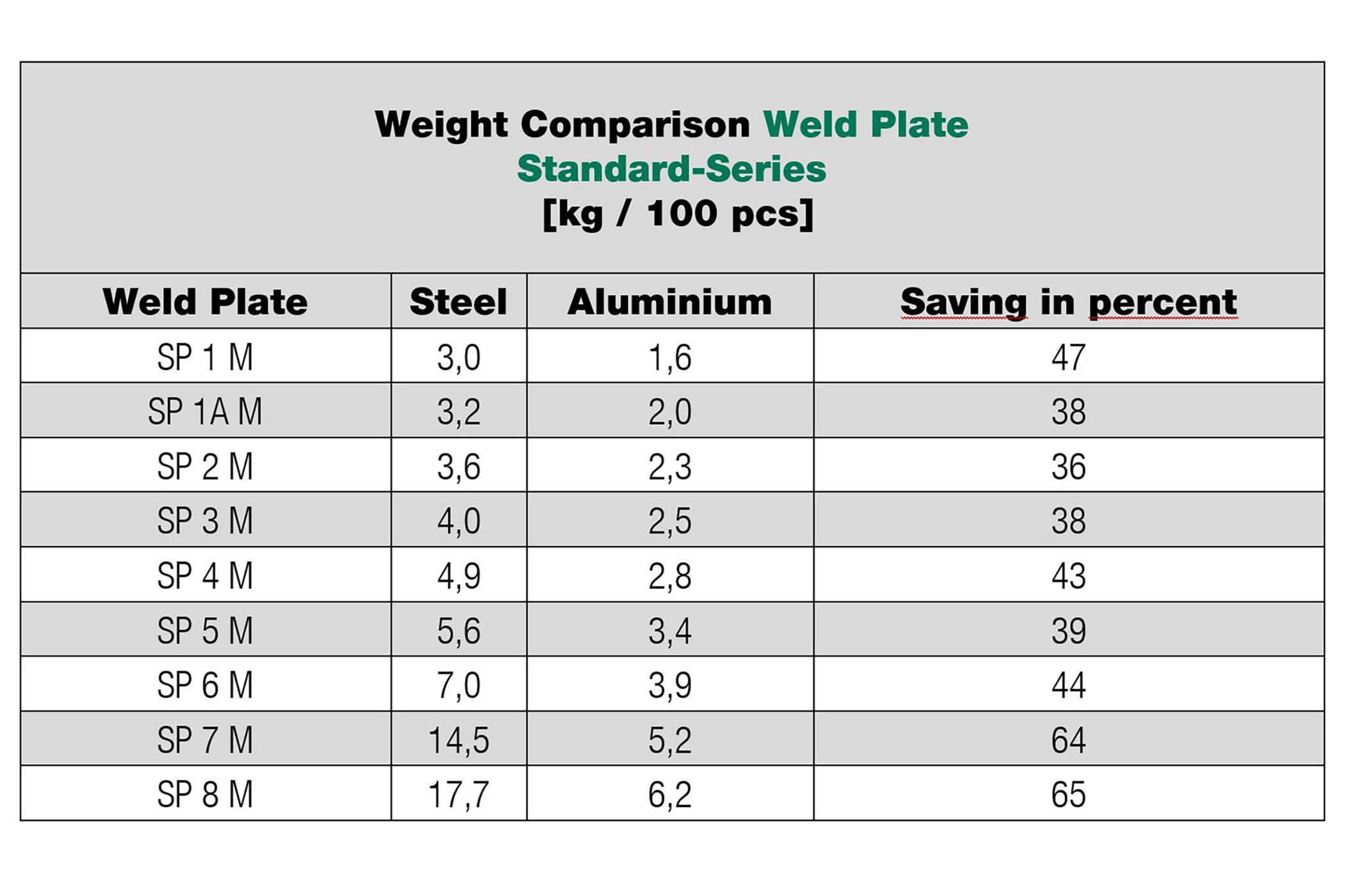 Possible weight savings with STAUFF Weld Plates